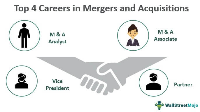 Careers in Mergers and Acquisitions
