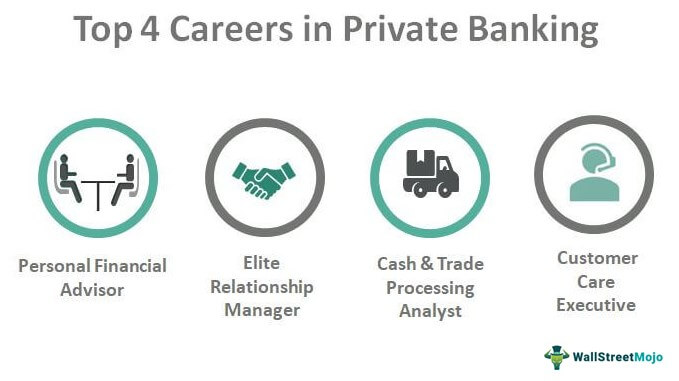 Careers in Private Banking