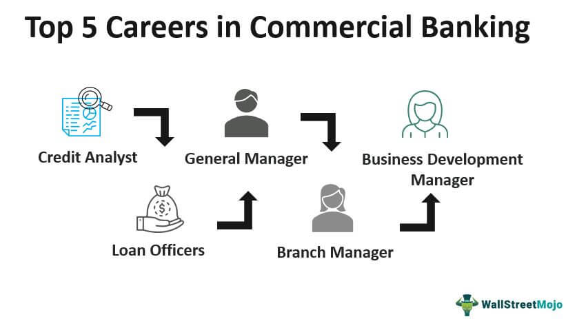 Commercial Banking Career