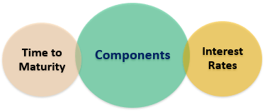 Components of Call Risk