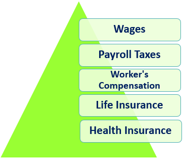 Components of Direct Labor Costs