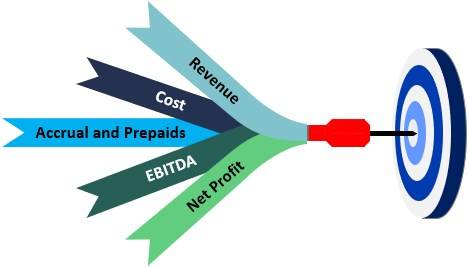 Components of Profit & Loss Accounting