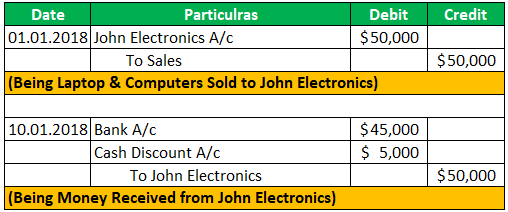 Credit Sales Journal Entry 2