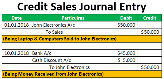 Credit Sales Journal Entry
