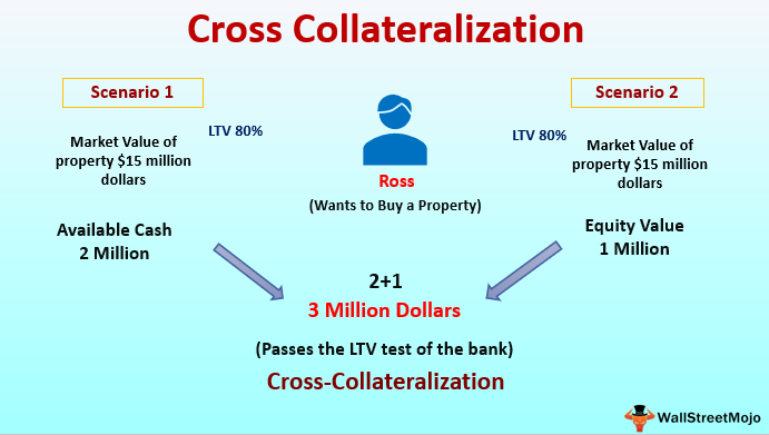 Cross-Collateralization