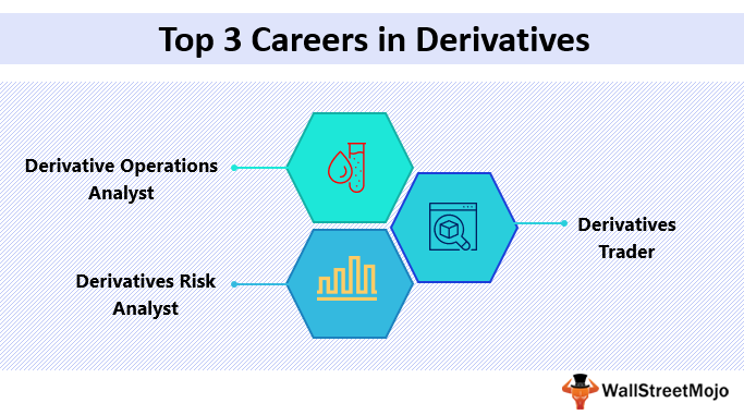 Derivatives Careers