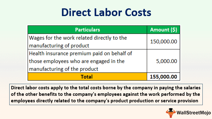 Direct Labor Costs