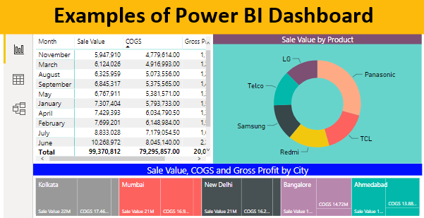 Examples of Power BI Dashboard