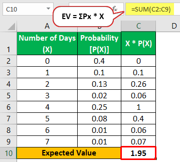 Calculation Of Expected Value
