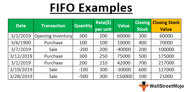 FIFO Examples