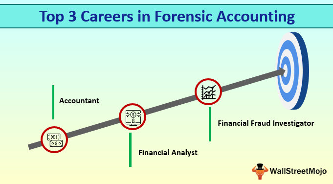 Forensic Accounting Careers