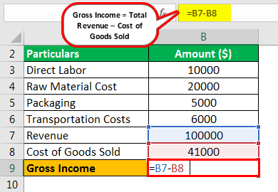 Gross Income Formula Example 3.2
