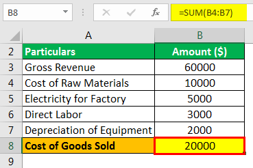 Gross Income Formula Example 4.2