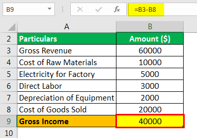 Gross Income Formula Example 4.4