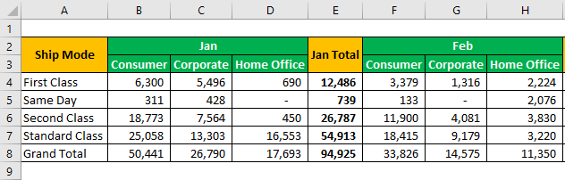 Group Data Example 1