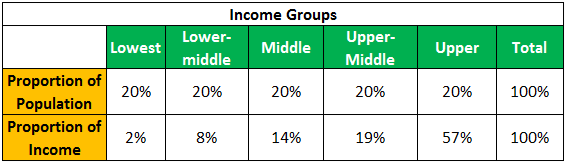 Income Inequality Example