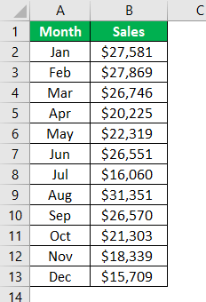 Interactive Chart in Excel Example 1