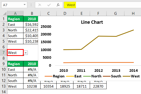 Interactive Chart in Excel Example 2.7