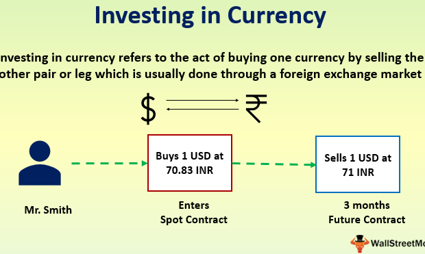 Investing-in-Currency