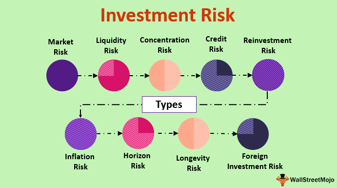 Investment Risk Definition Types What Is Investment Risk
