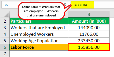 Labor Force Participation Rate Formula Example 1.1