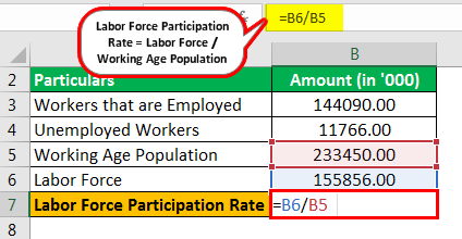 Labor Force Participation Rate Formula Example 1.2