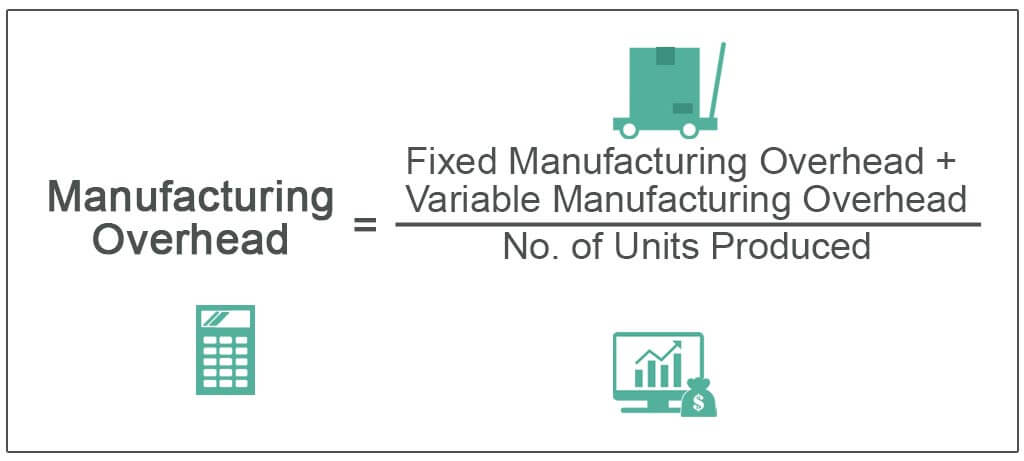 Manufacturing-Overhead