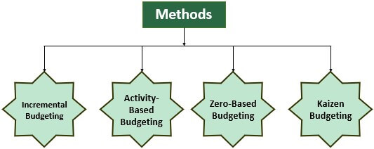 Methods of Rolling Budget