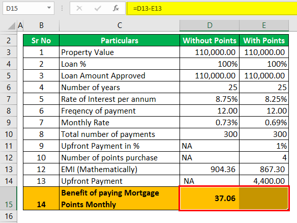 Mortgage Points calculator - Example #1 (Benefits).png