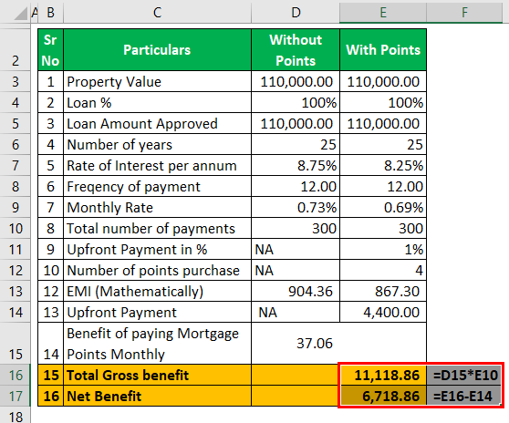 Mortgage Points calculator - Example #1 (Net Benefits).png