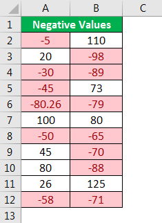 Negative Numbers Conditional Formatting Output