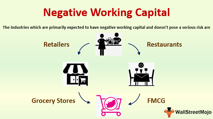 Negative Working Capital