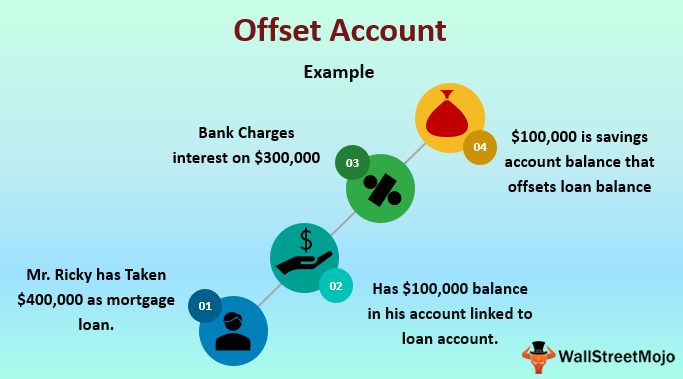 Offset Account