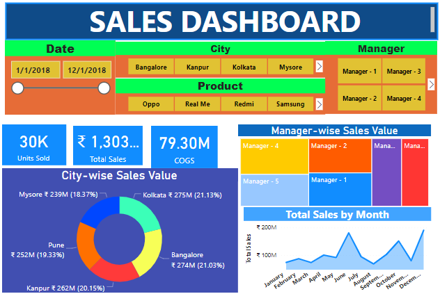 Power BI Dashboard Sample (Sales Dashboard Image).png