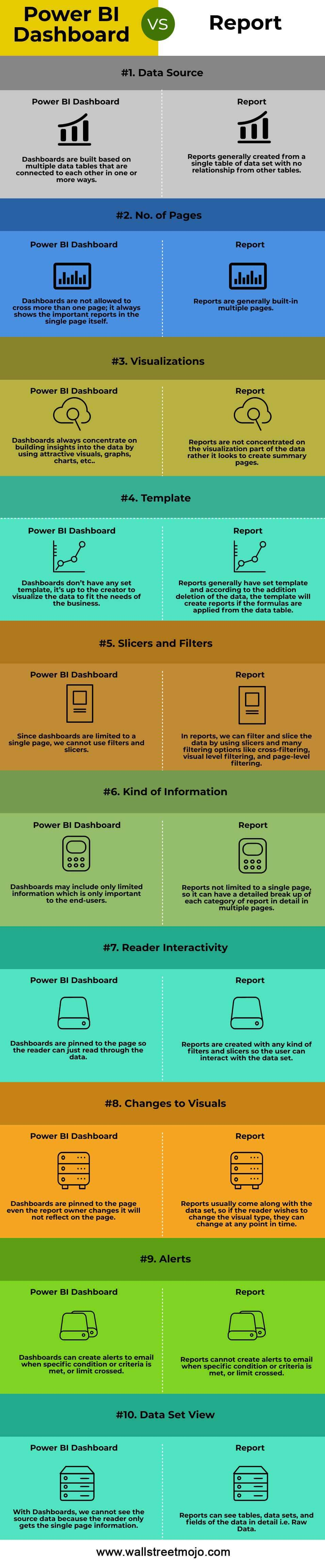 Power-BI-Dashboard-vs-Report-infographics