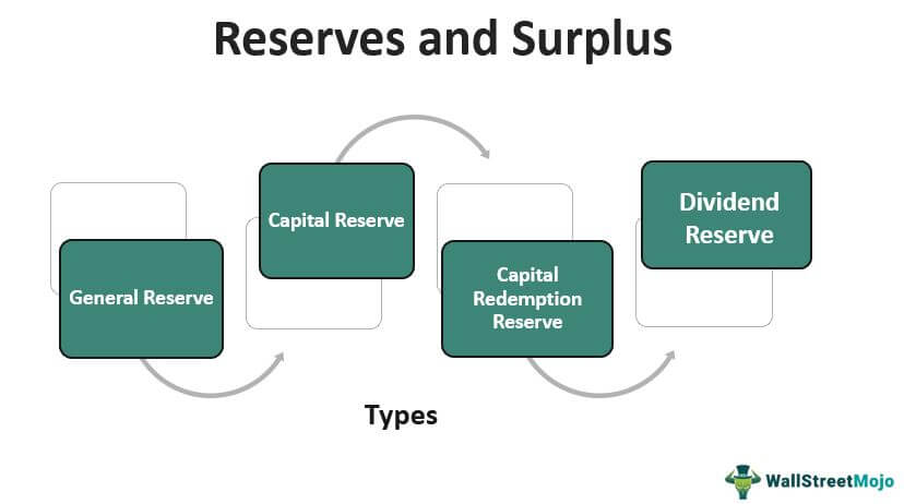 Reserves and-Surplus