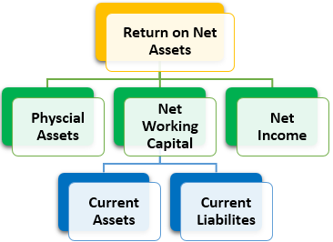 Return on Net Assets components