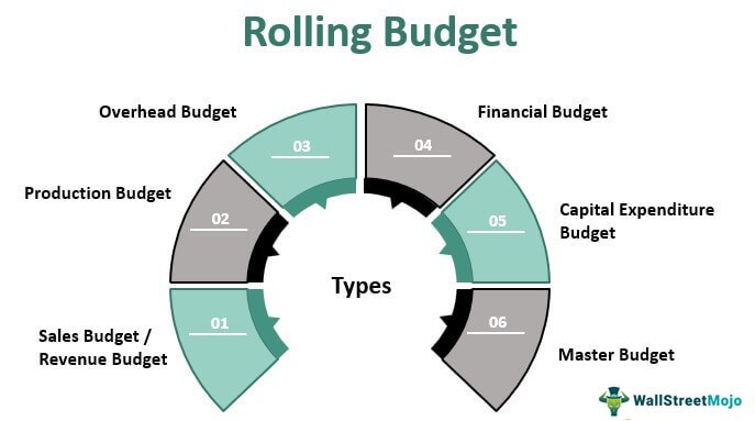 Rolling-Budget