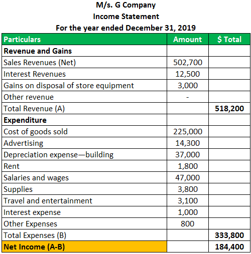 Single Step Income statement Example