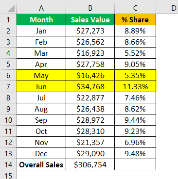 Statistics in Excel Example 3.8.0