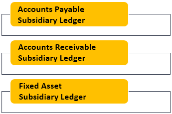 Subsidiary Ledger Types