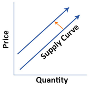 Supply-Curve Example 03