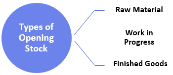 Types of Opening Stock