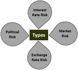 Types of Systematic Risk