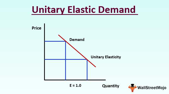 Unitary Elastic Demand