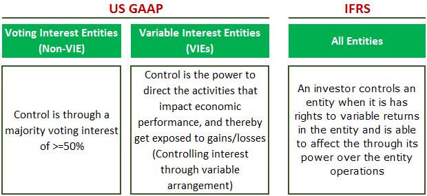 Variable Interest Entity - Control Image