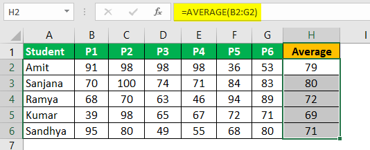 Write Formula in Excel Example 4.4