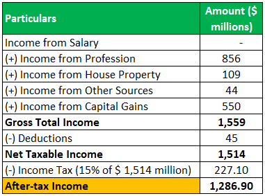 After-Tax Income Example