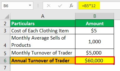 Annual Turnover Example 1.1