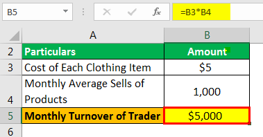 Annual Turnover Example 1